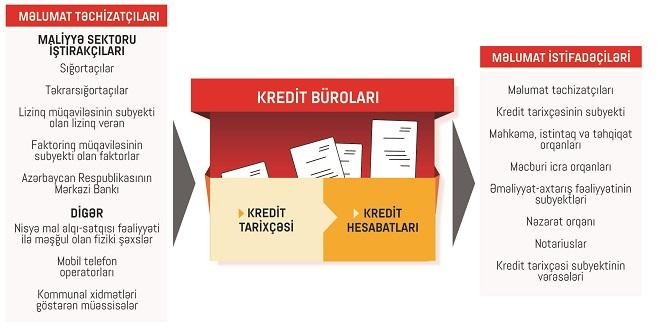 """Yeni yaradılmış """"Azərbaycan Kredit Bürosu"""" nə işlə məşqul olacaq?"""