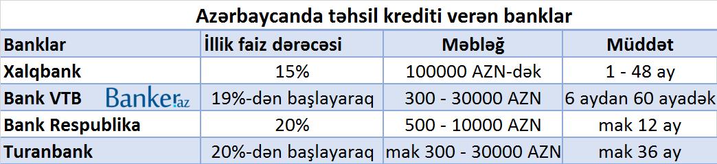 tehsil krediti