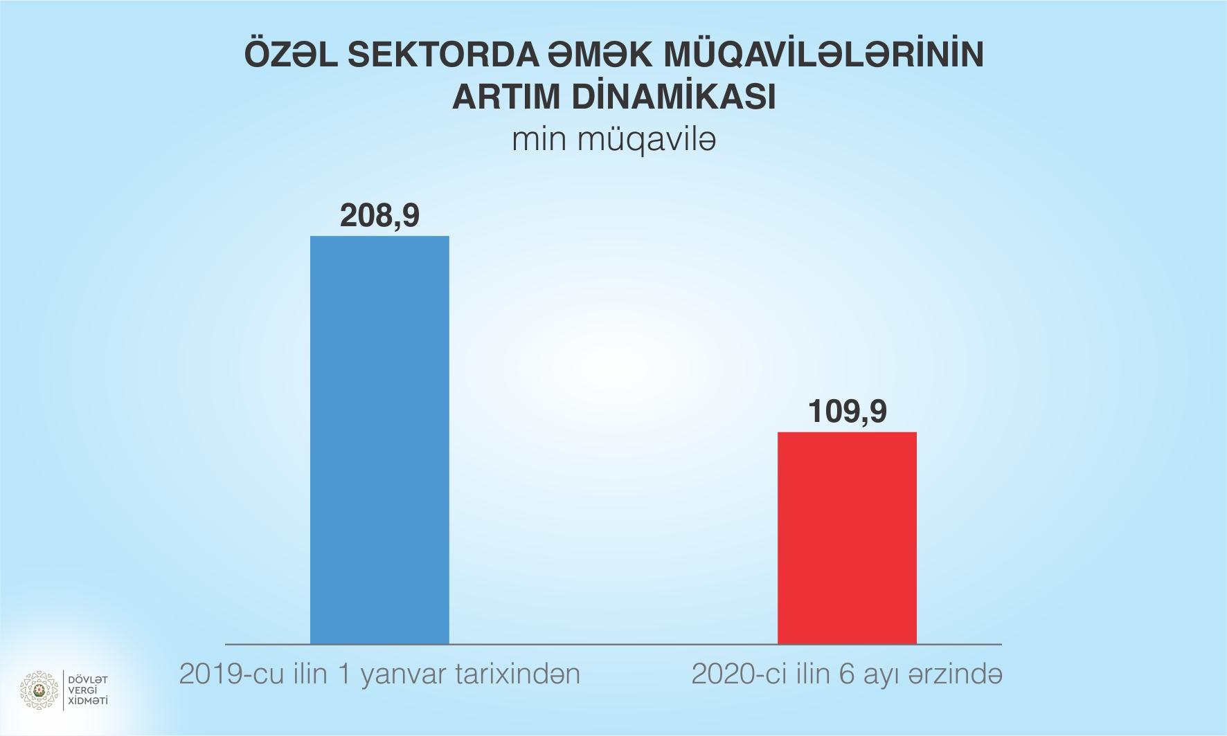 MƏK MÜQAVİLƏLƏRİ