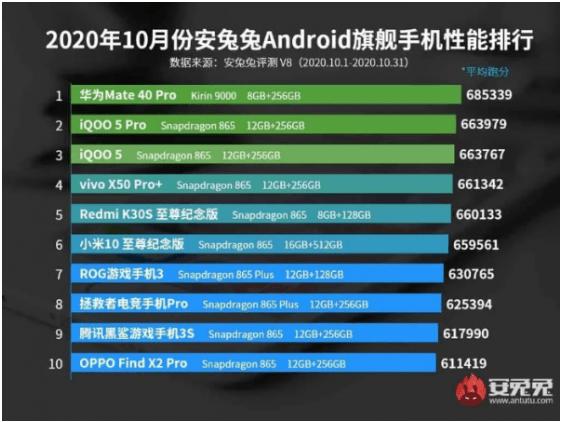 Screenshot 2020 11 05 Mau Beli Ponsel Baru Cek Dulu Top 10 Ponsel Terbaik versi AnTuTu di Oktober