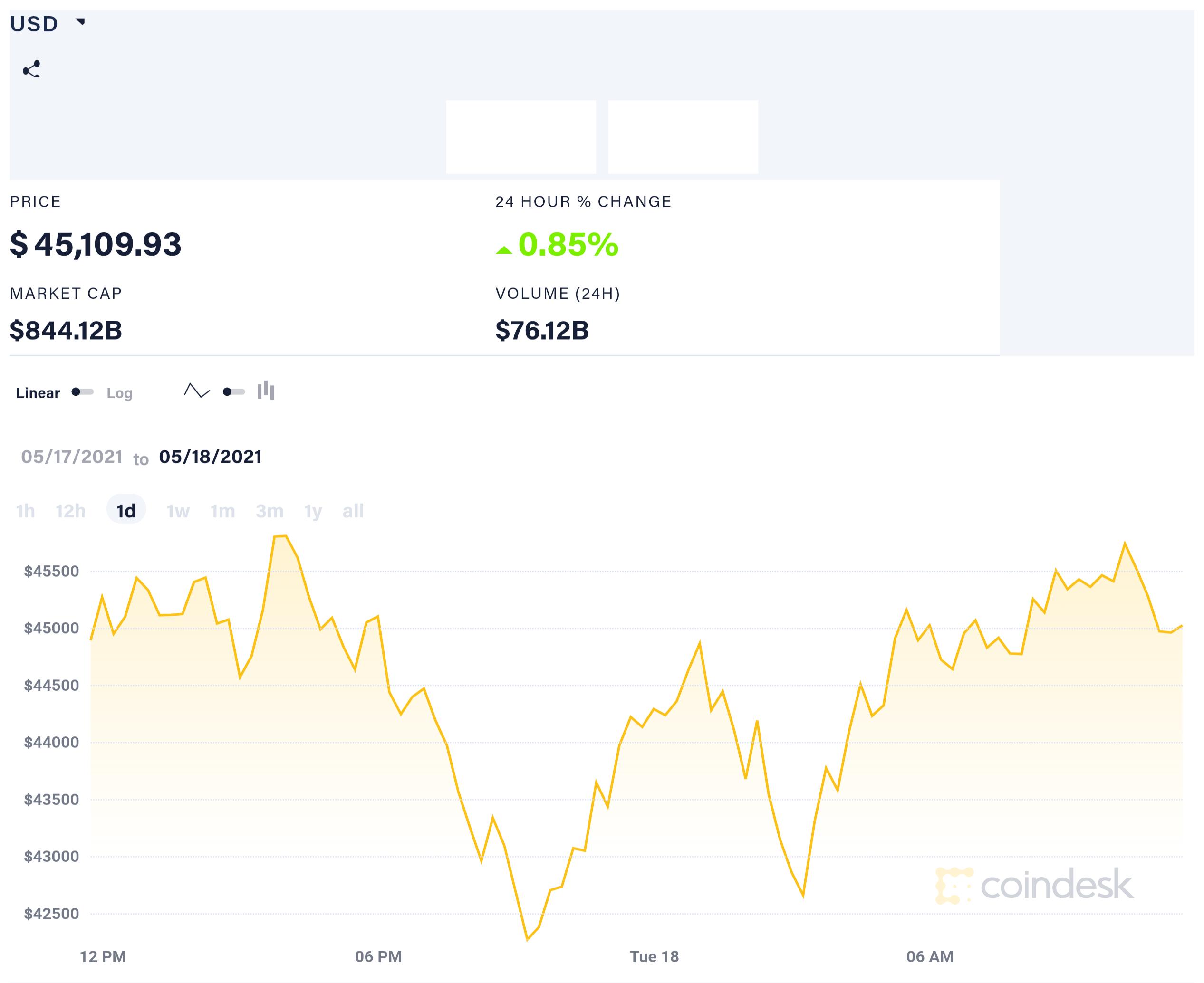 coindesk BTC chart 2021 05 18