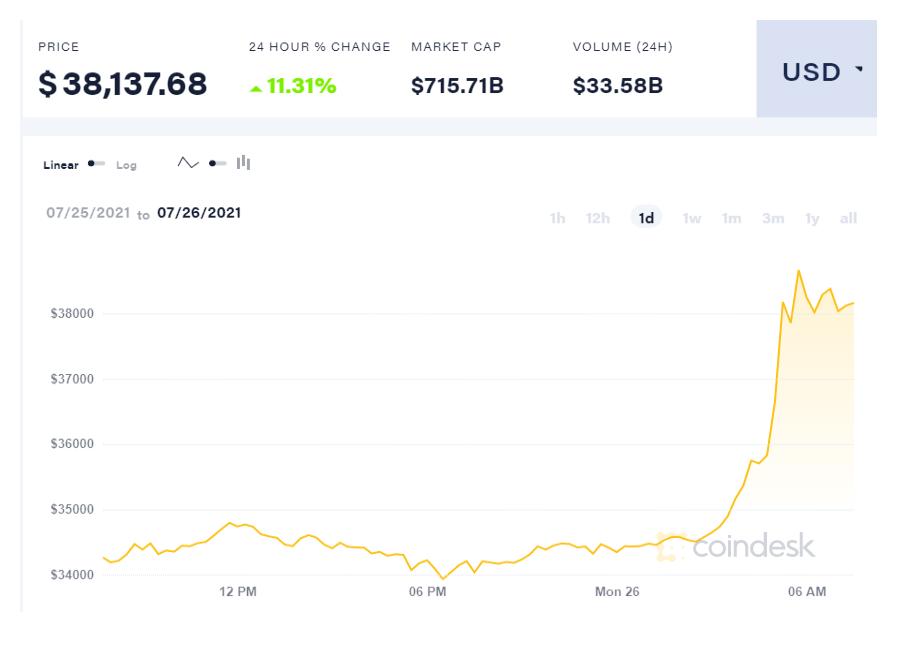 coindesk BTC chart 2021 07 26