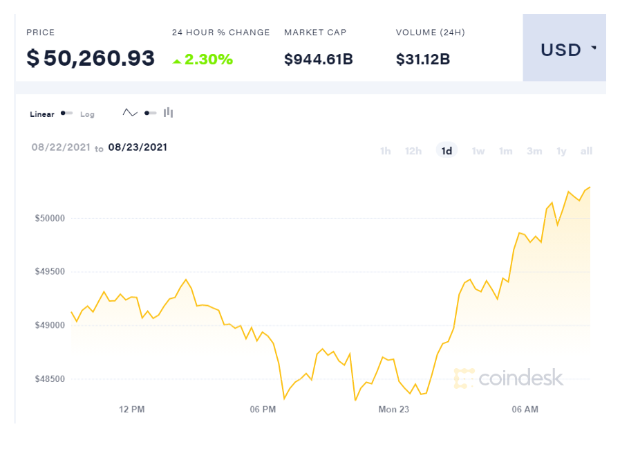 coindesk BTC chart 2021 08 23